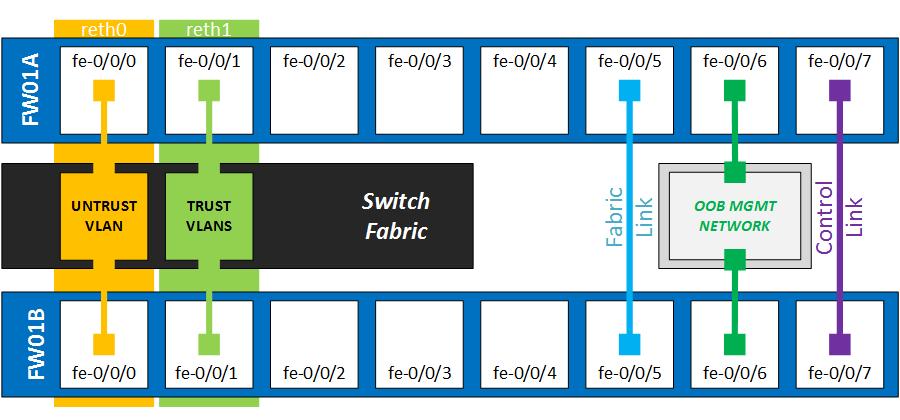 SRX100B Cluster Wiring