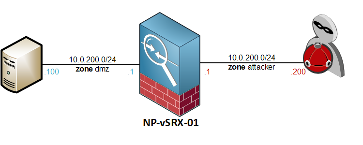 SRX Screen Options Topology