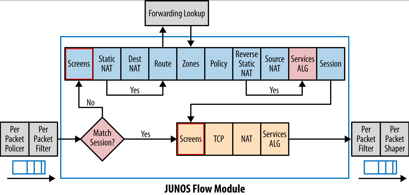 SRX Screen Options in the Junos Traffic Flow