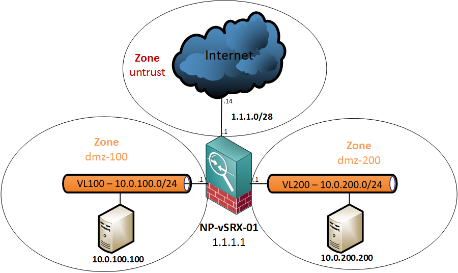 vSRX - Network Topology